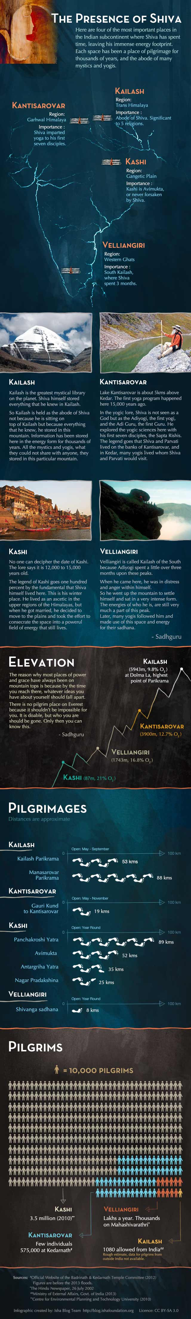 Infographic - The Presence of Shiva