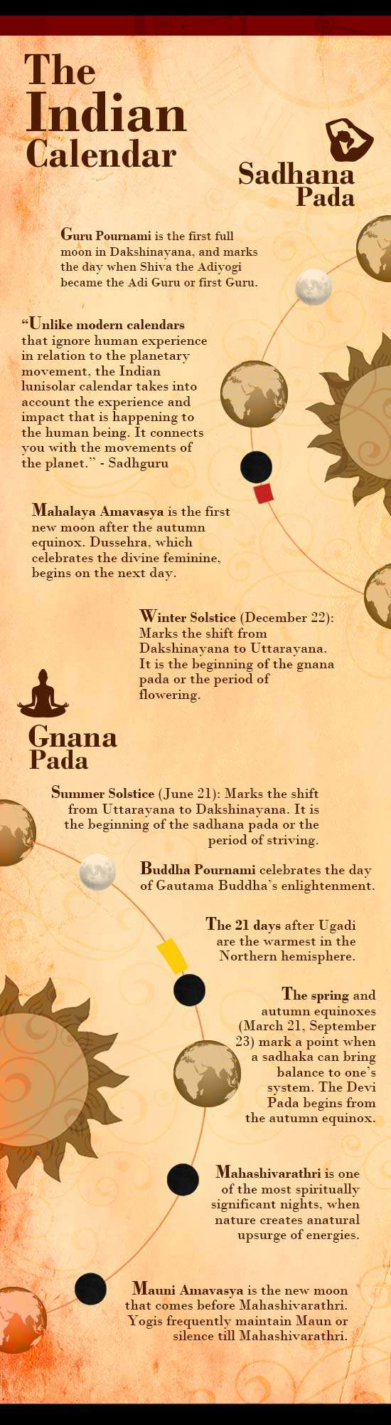 infographic the indian calendar