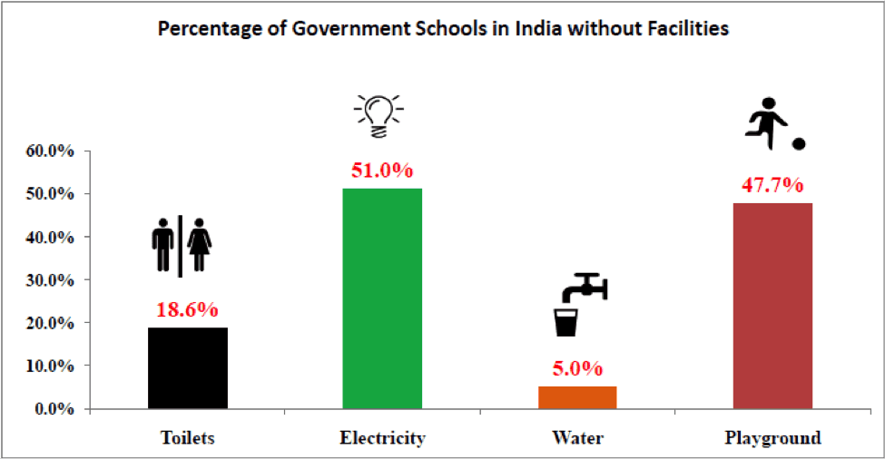 Percentage of Government Schools in India without Facilities