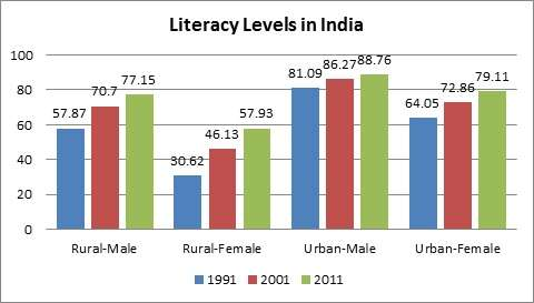 Rural India Behind Urban India in Literacy Levels