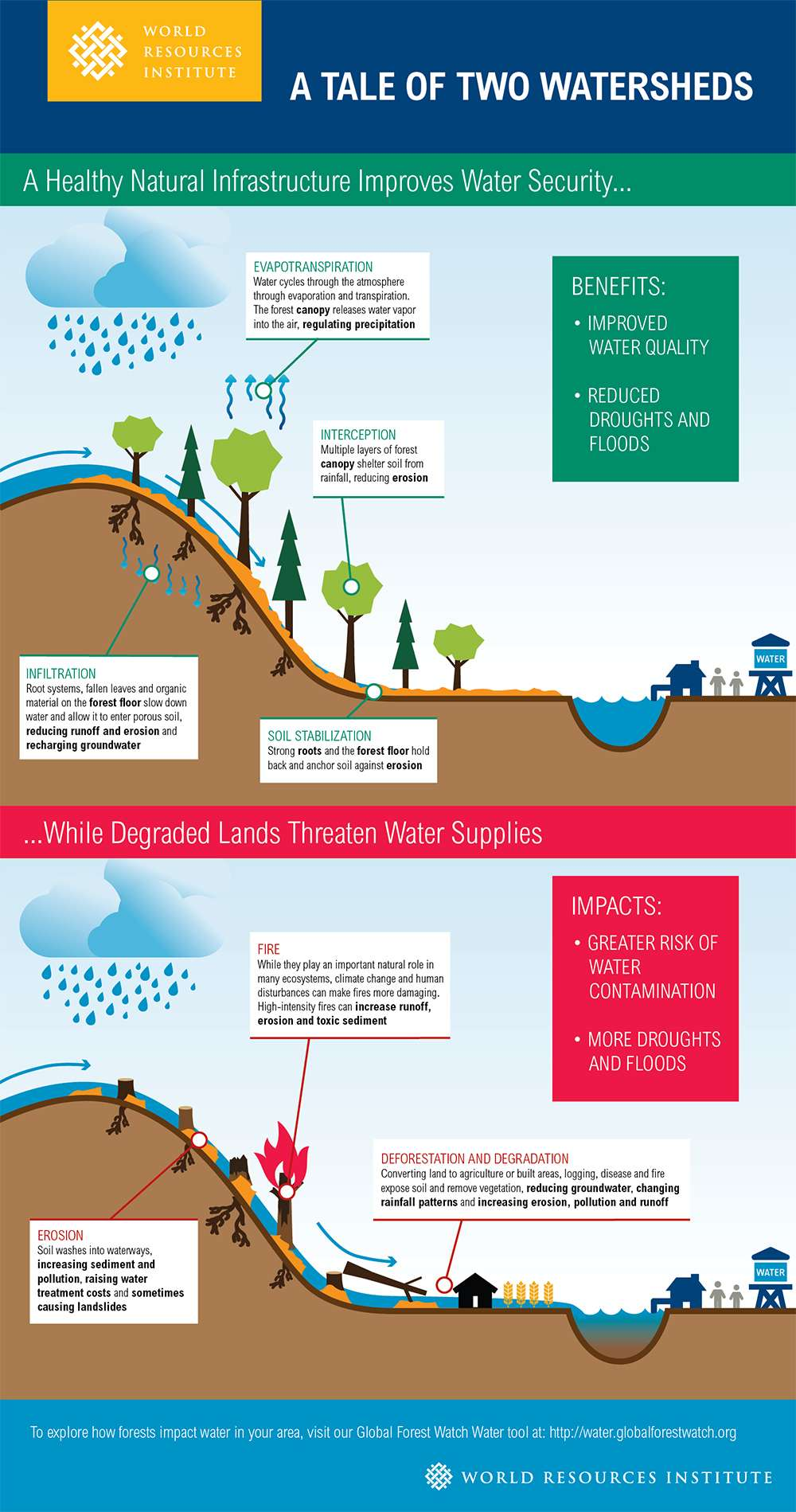 why it is necessary to save yamuna river Delhi's wastewater drains are the primary source of effluents in the yamuna,  making the river's water completely unusable though these drains nearly half of  delhi's sewage runs into the river, untreated  flash player required.